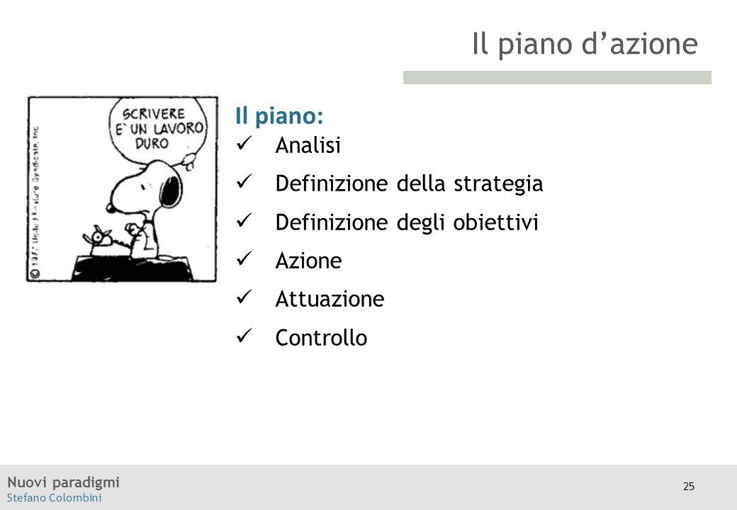 Il piano d'azione Il piano: Analisi Definizione della strategia