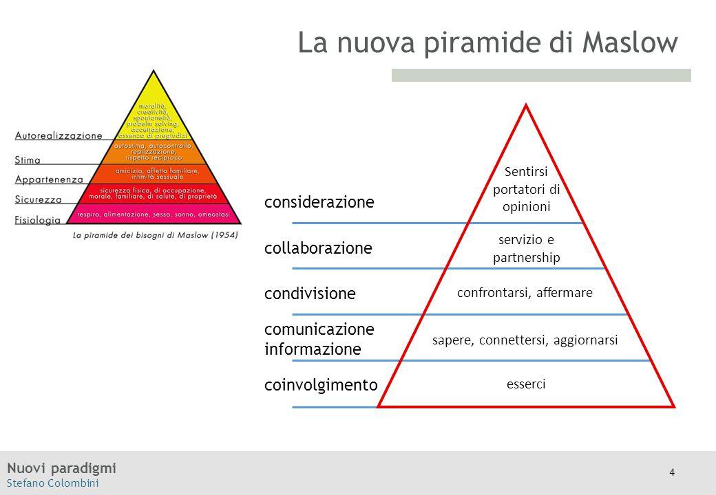 La nuova piramide di Maslow