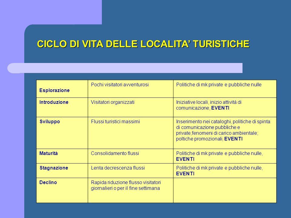 CICLO DI VITA DELLE LOCALITA' TURISTICHE