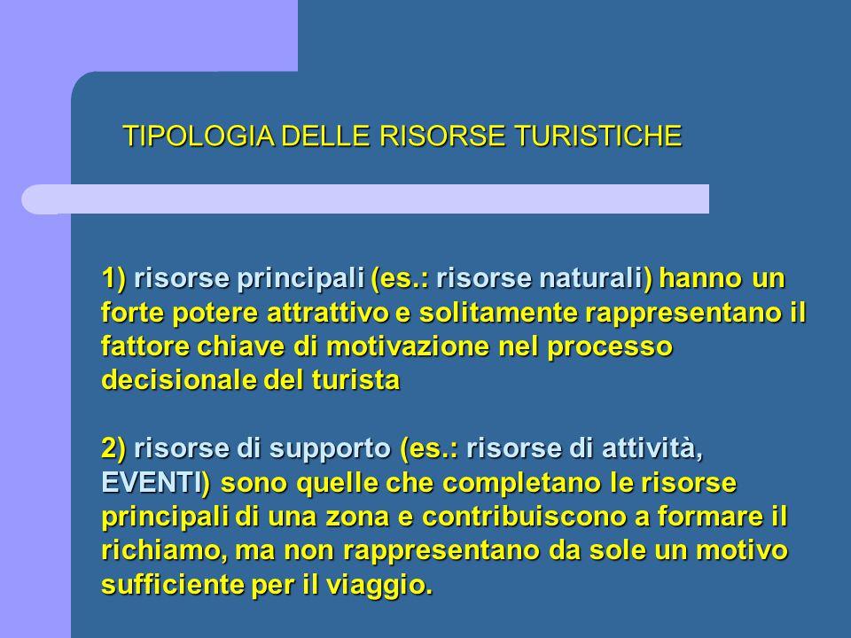 TIPOLOGIA DELLE RISORSE TURISTICHE