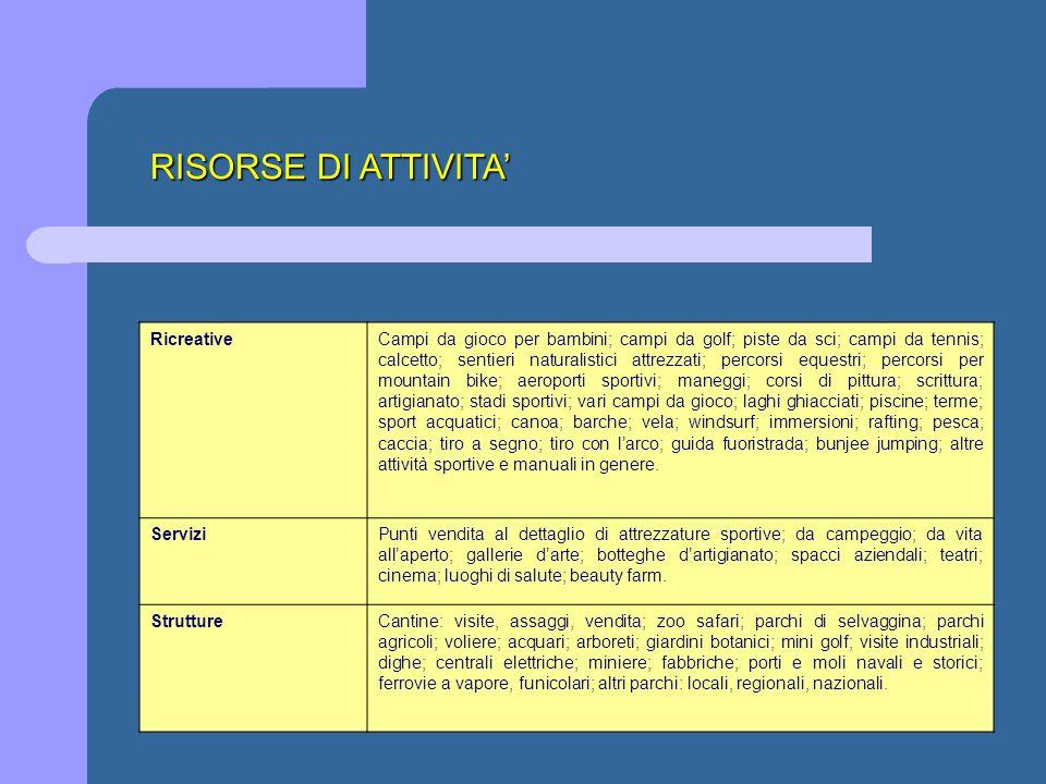 RISORSE DI ATTIVITA' Ricreative