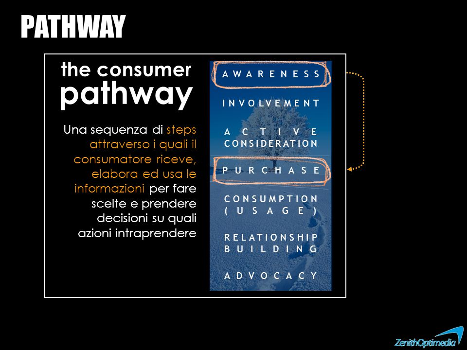 PATHWAY the consumer pathway