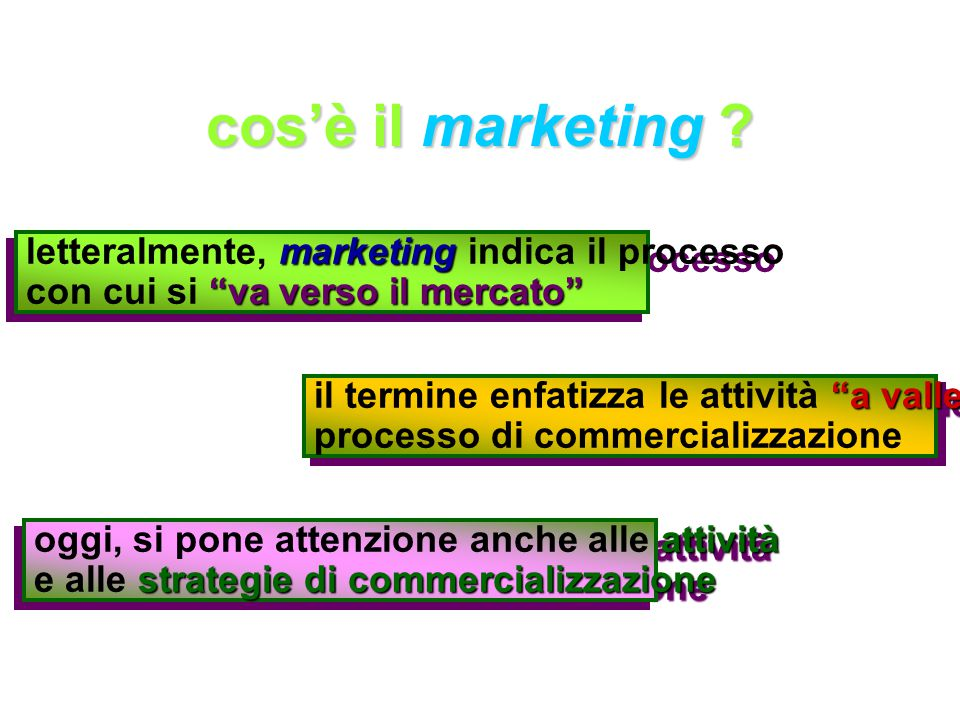 cos'è il marketing letteralmente, marketing indica il processo