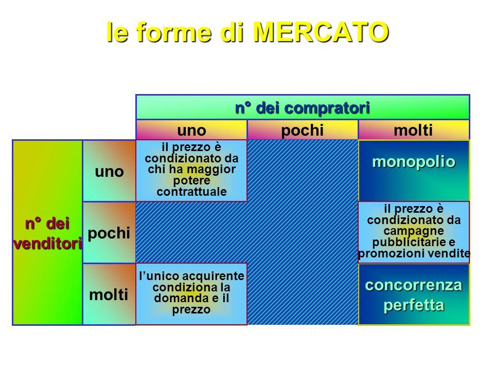 le forme di MERCATO n° dei compratori uno pochi molti n° dei venditori