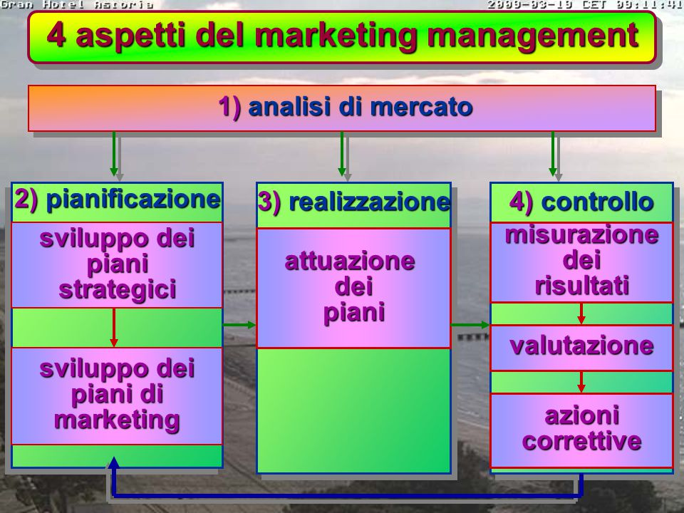 4 aspetti del marketing management