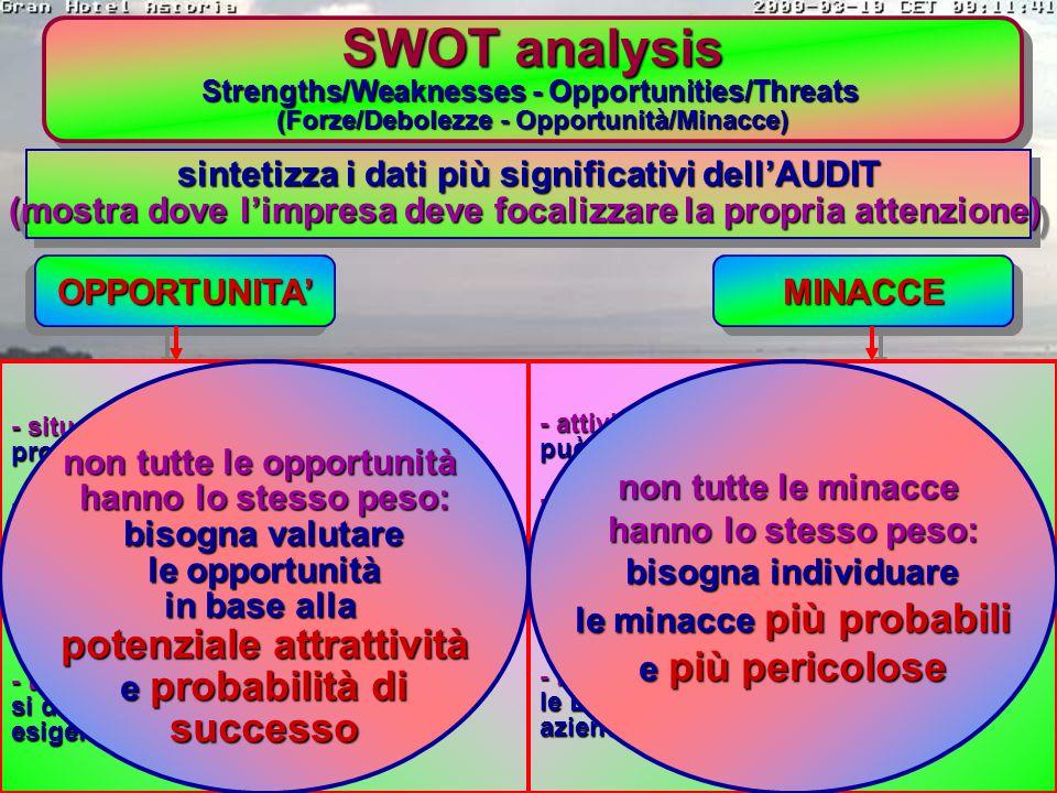 SWOT analysis potenziale attrattività successo