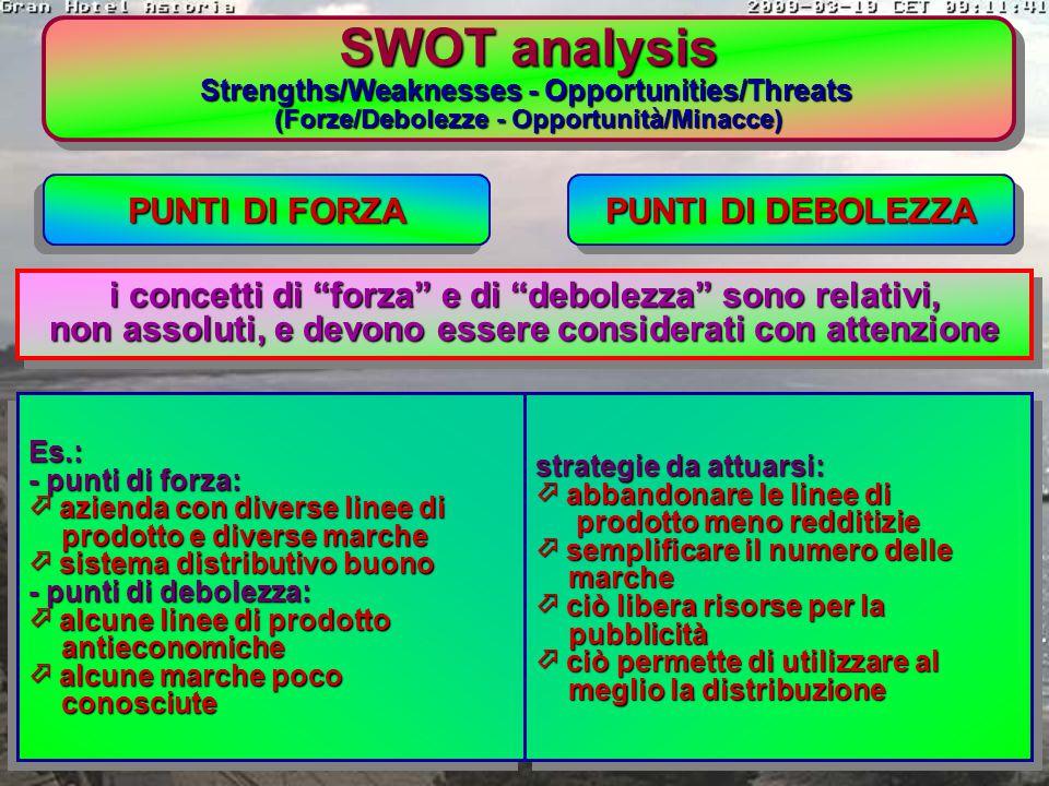 SWOT analysis PUNTI DI FORZA PUNTI DI DEBOLEZZA