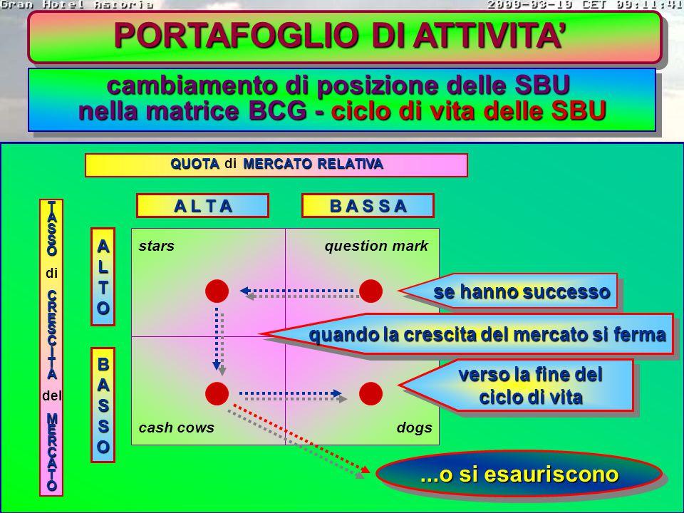 PORTAFOGLIO DI ATTIVITA'