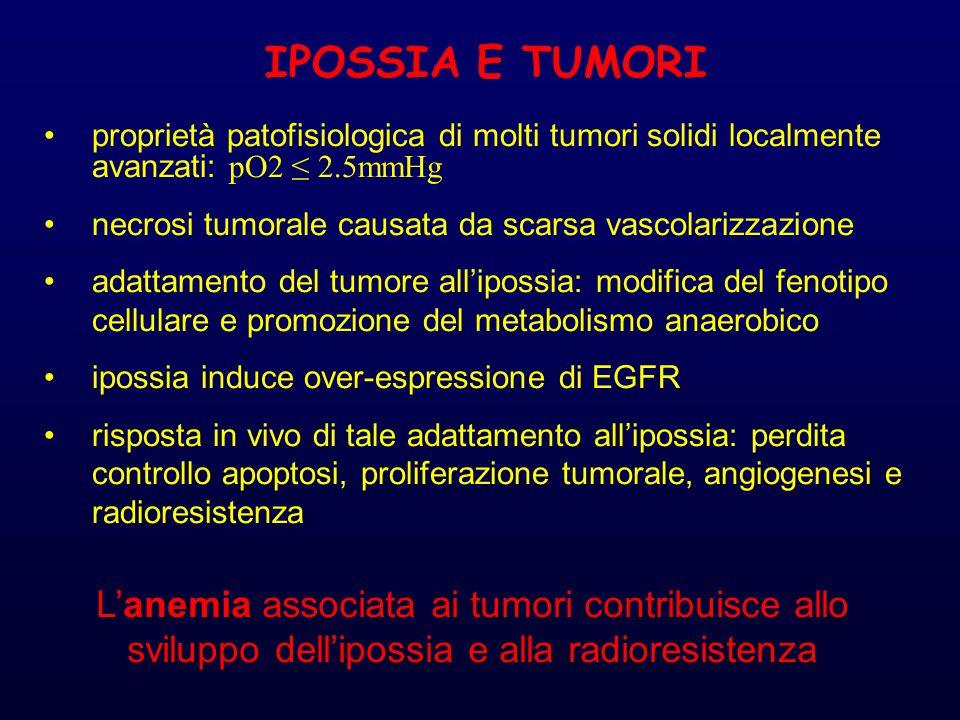 IPOSSIA E TUMORI proprietà patofisiologica di molti tumori solidi localmente avanzati: pO2 ≤ 2.5mmHg.