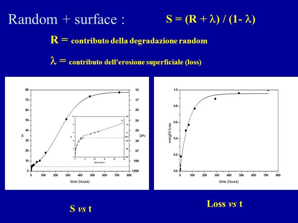 Random + surface : S = (R + ) / (1- )
