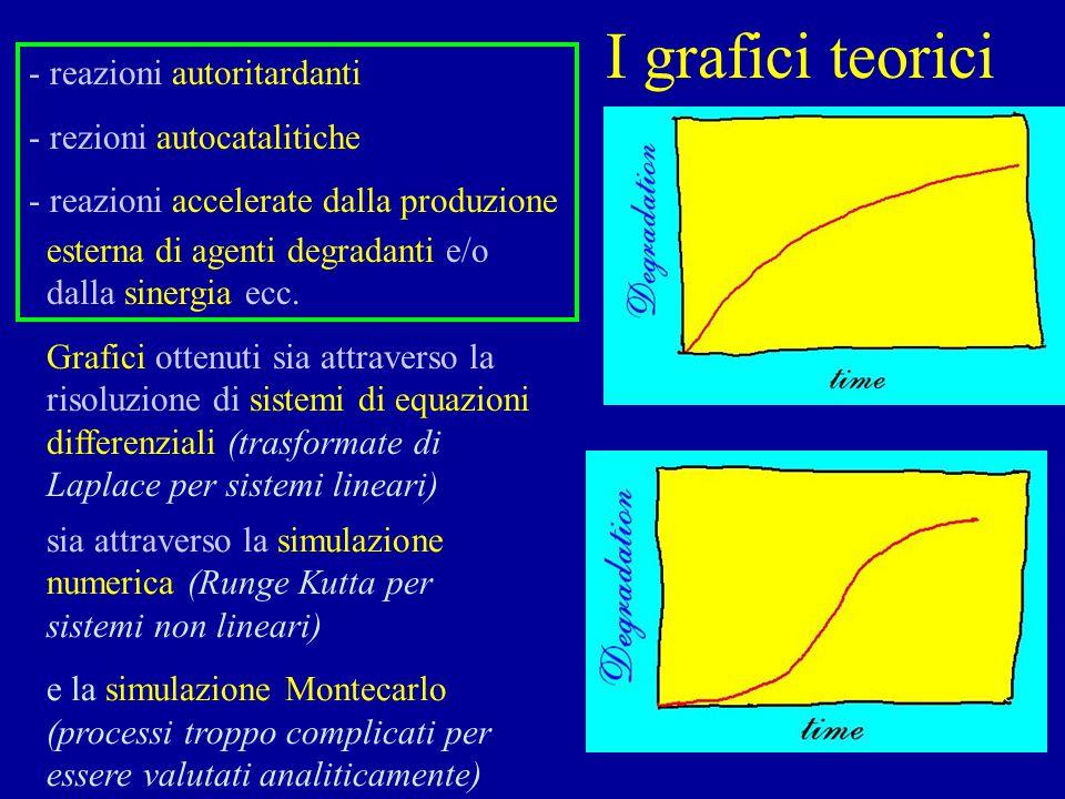 I grafici teorici - reazioni autoritardanti - rezioni autocatalitiche
