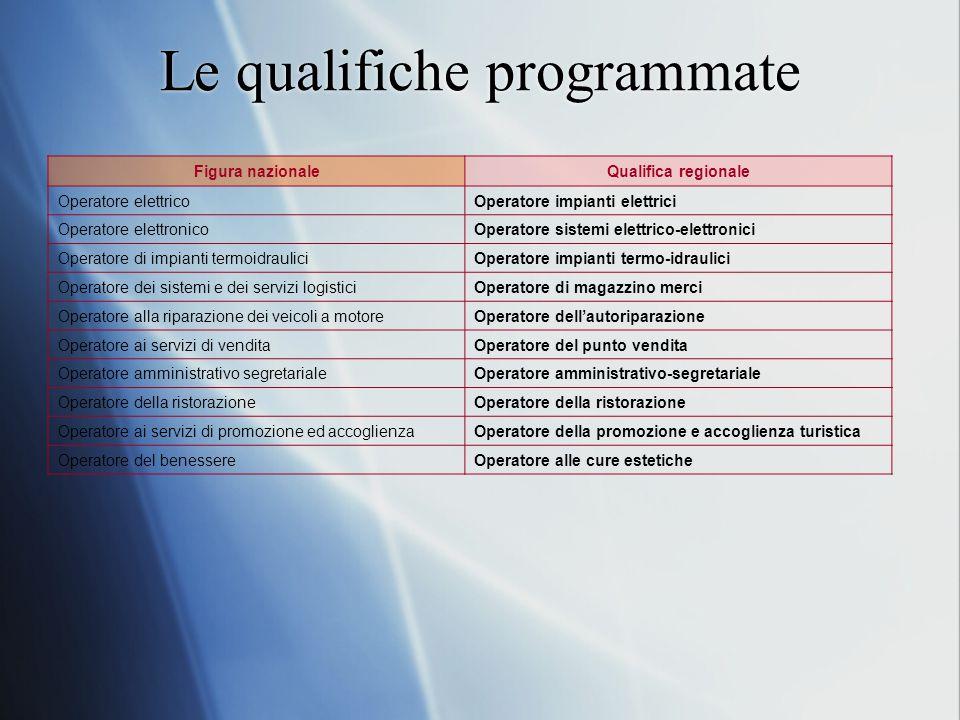 Le qualifiche programmate