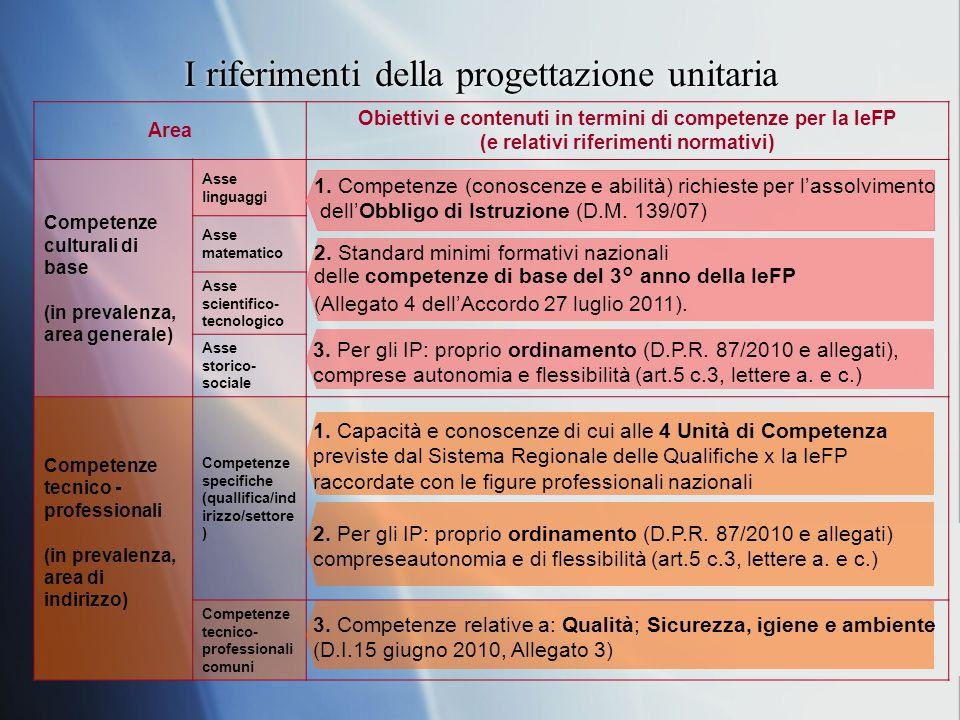 I riferimenti della progettazione unitaria