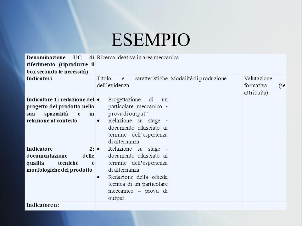 ESEMPIO Denominazione UC di riferimento (riprodurre il box secondo le necessità) Ricerca ideativa in area meccanica.