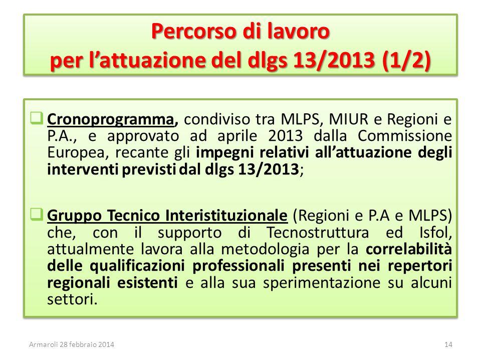 Percorso di lavoro per l'attuazione del dlgs 13/2013 (1/2)