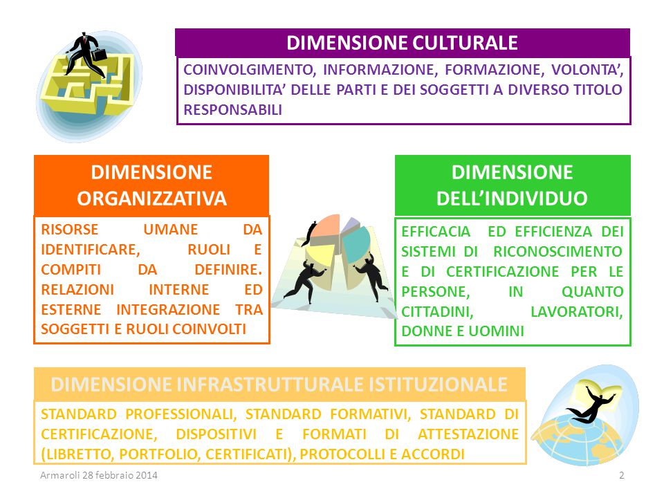 DIMENSIONE ORGANIZZATIVA DIMENSIONE DELL'INDIVIDUO