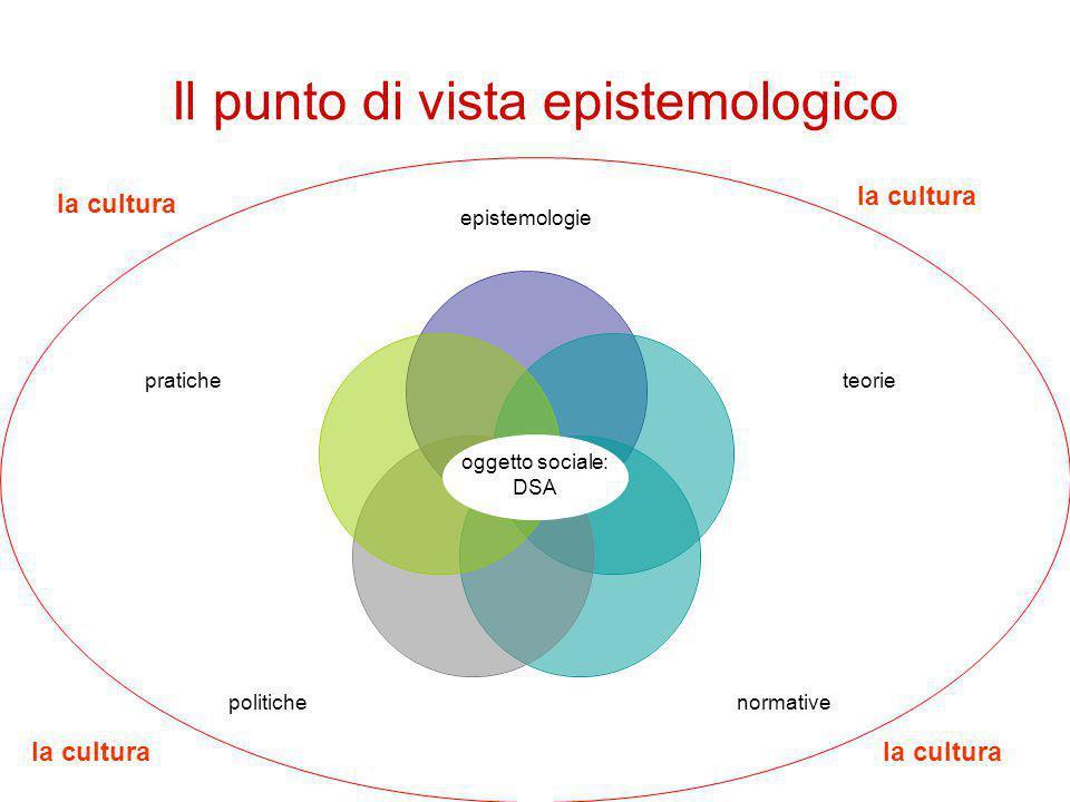 Il punto di vista epistemologico