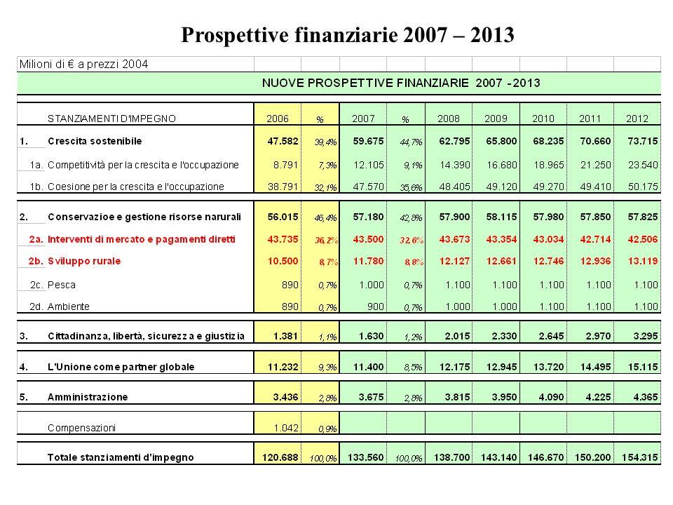 Prospettive finanziarie 2007 – 2013