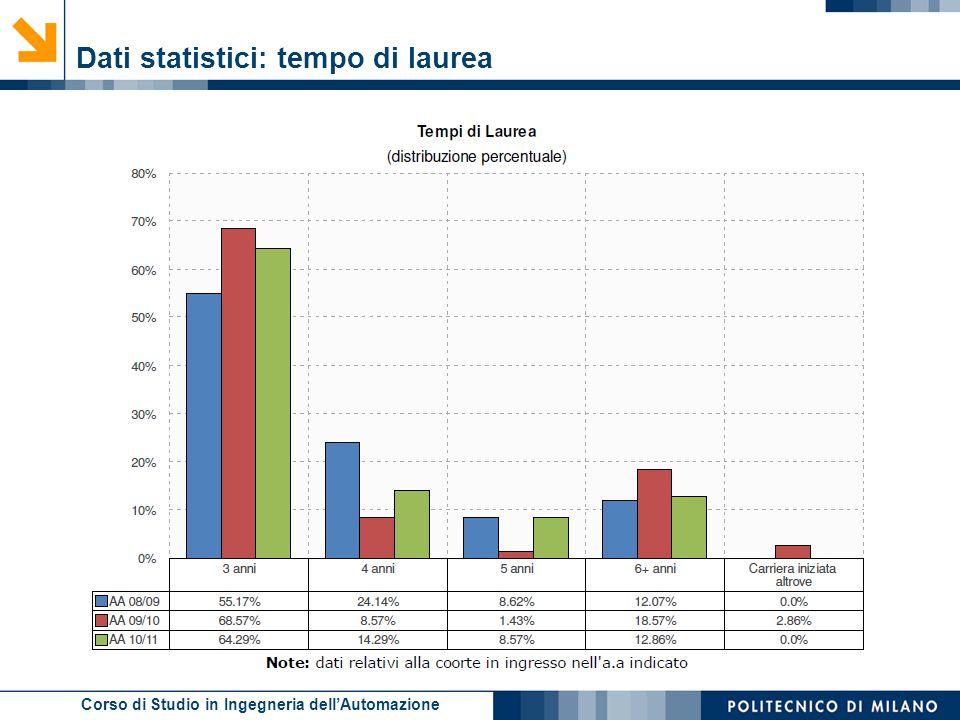 Dati statistici: tempo di laurea