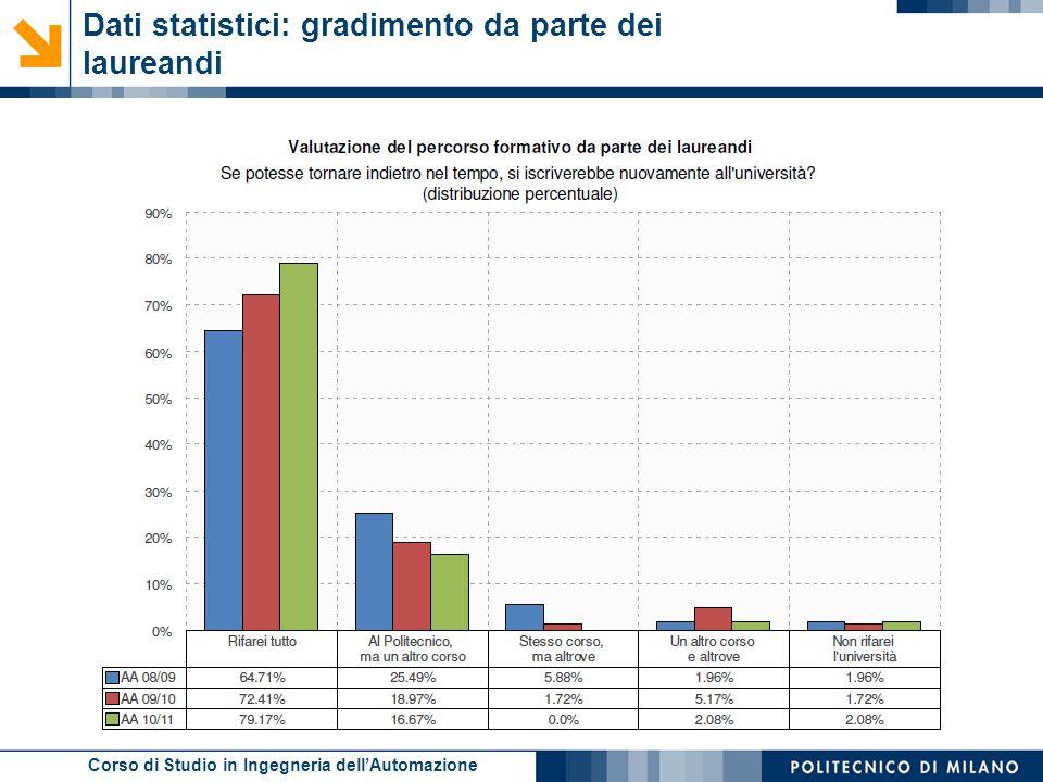 Dati statistici: gradimento da parte dei laureandi