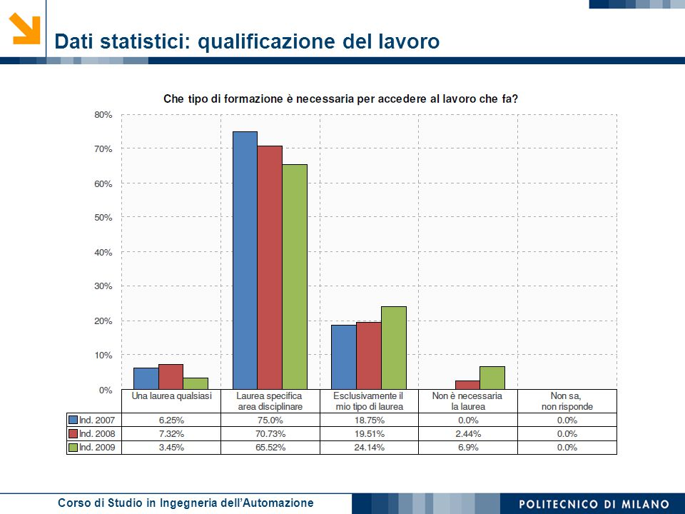 Dati statistici: qualificazione del lavoro