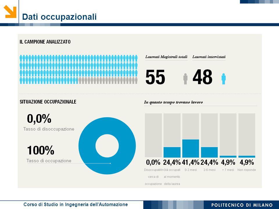 Dati occupazionali