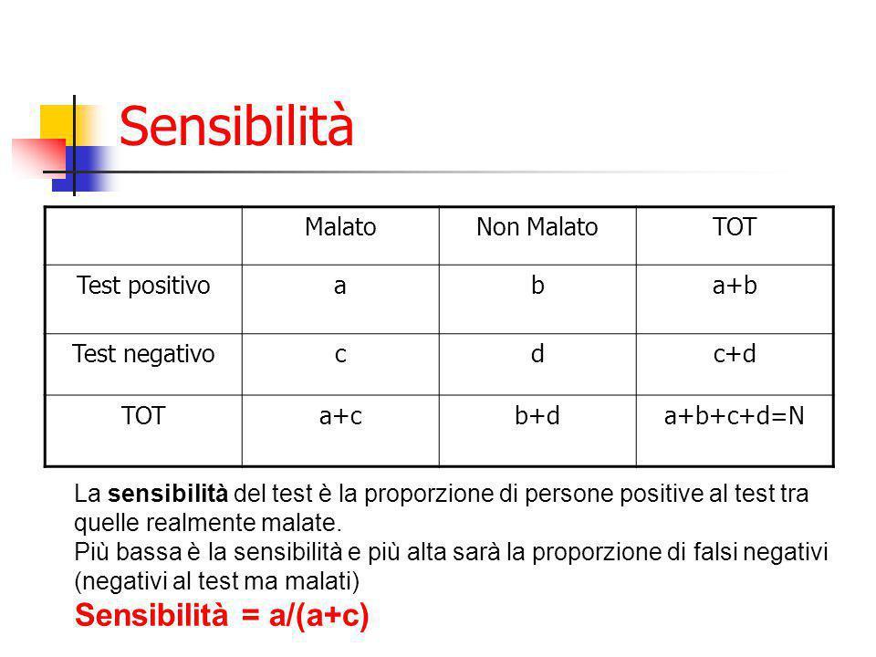 Sensibilità Sensibilità = a/(a+c) Malato Non Malato TOT Test positivo