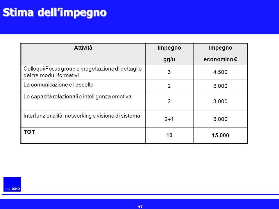 Stima dell'impegno Attività Impegno gg/u economico €