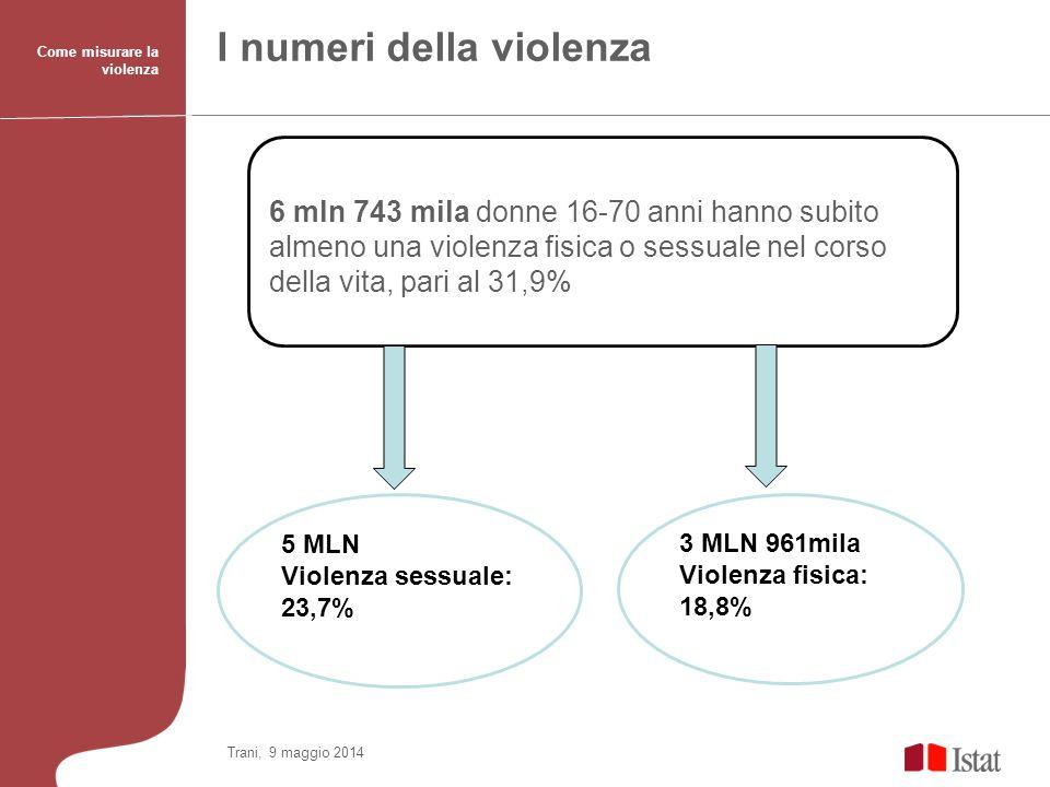 I numeri della violenza