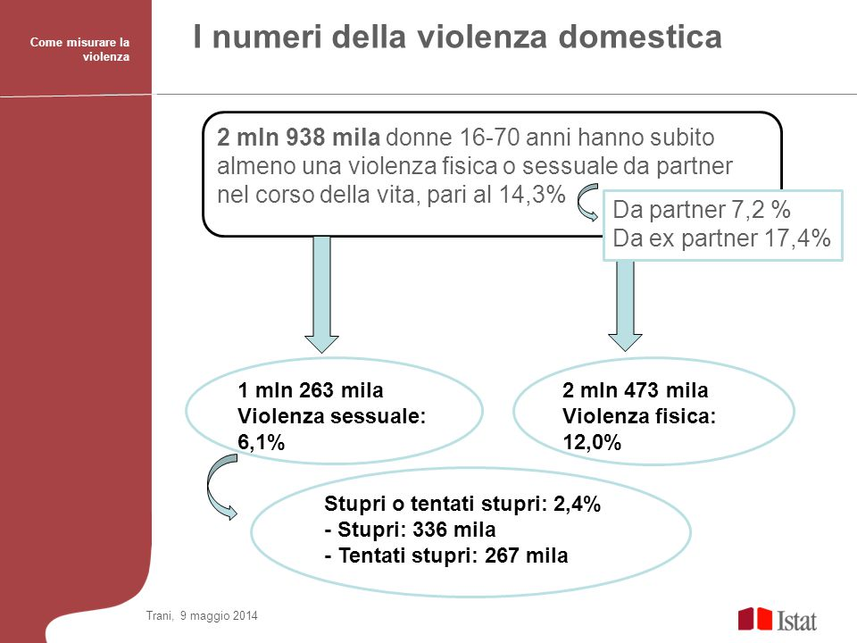 I numeri della violenza domestica