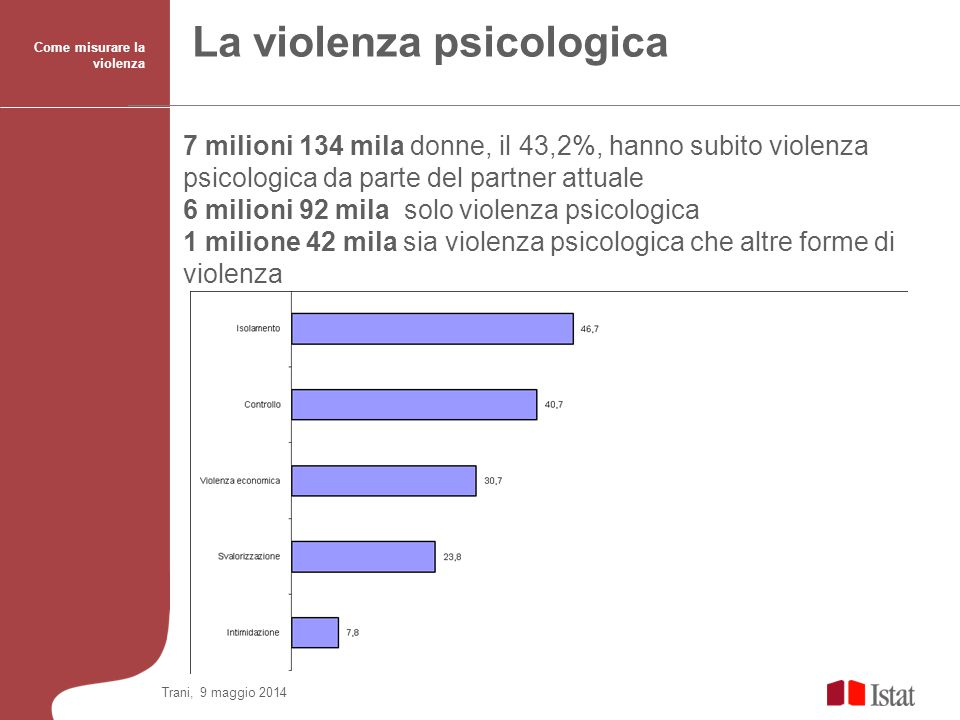 La violenza psicologica