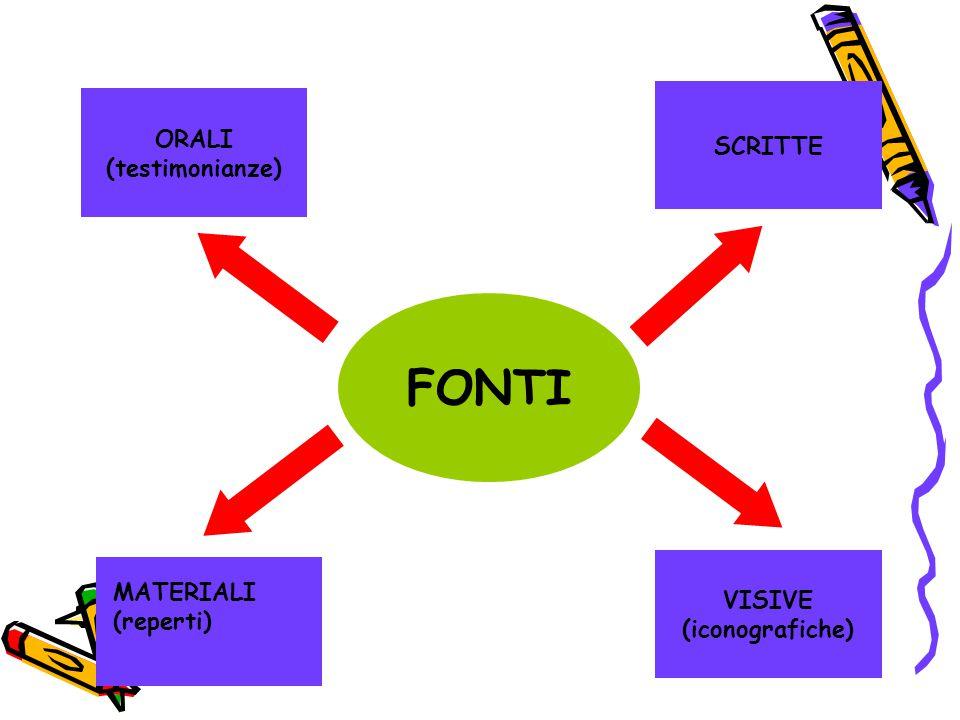 FONTI SCRITTE ORALI (testimonianze) VISIVE (iconografiche) MATERIALI