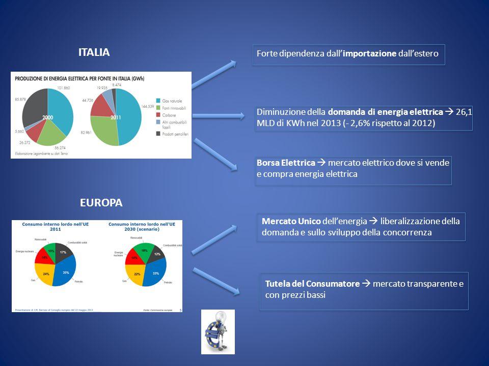 ITALIA EUROPA Forte dipendenza dall'importazione dall'estero