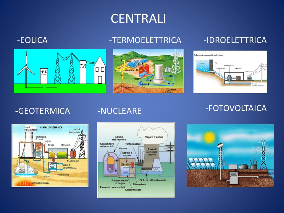CENTRALI -EOLICA -TERMOELETTRICA.