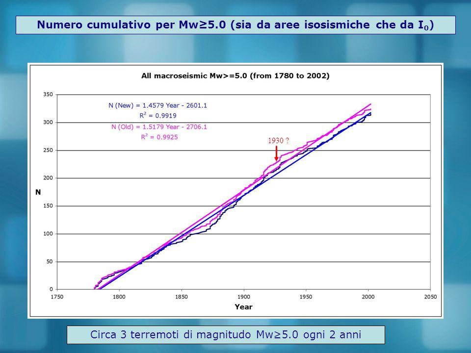 Numero cumulativo per Mw≥5.0 (sia da aree isosismiche che da I0)
