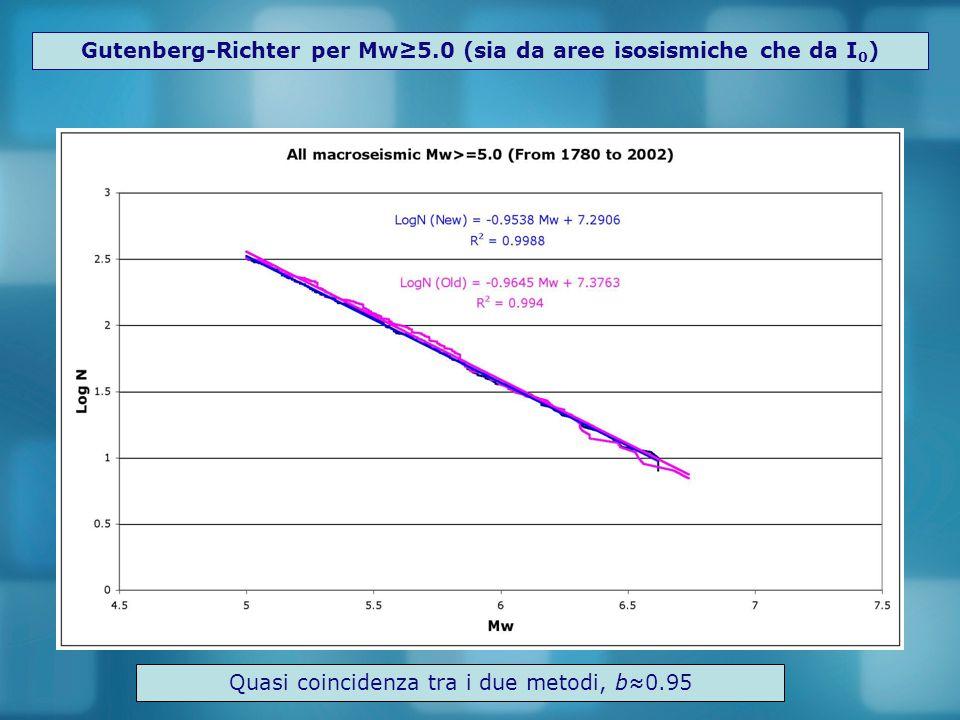 Gutenberg-Richter per Mw≥5.0 (sia da aree isosismiche che da I0)