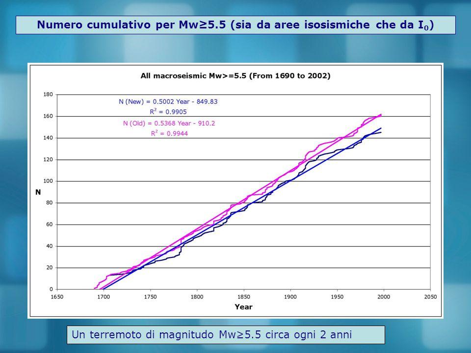 Numero cumulativo per Mw≥5.5 (sia da aree isosismiche che da I0)