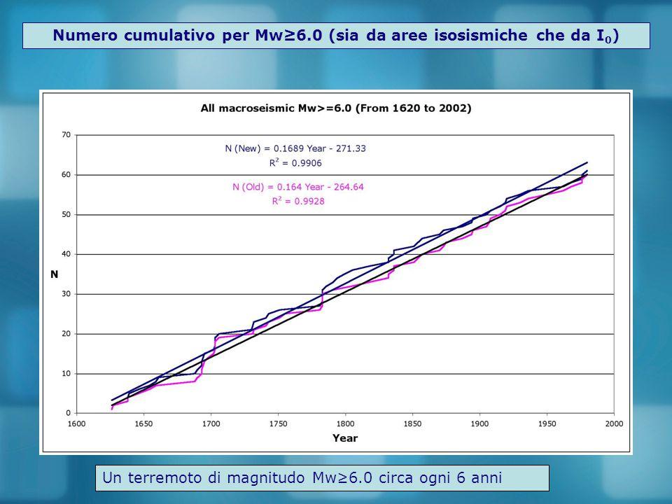Numero cumulativo per Mw≥6.0 (sia da aree isosismiche che da I0)