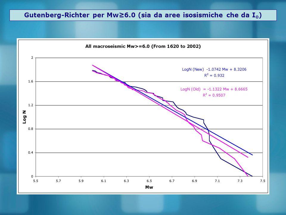 Gutenberg-Richter per Mw≥6.0 (sia da aree isosismiche che da I0)