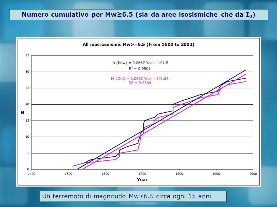 Numero cumulativo per Mw≥6.5 (sia da aree isosismiche che da I0)