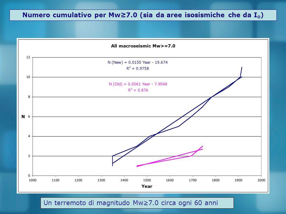 Numero cumulativo per Mw≥7.0 (sia da aree isosismiche che da I0)