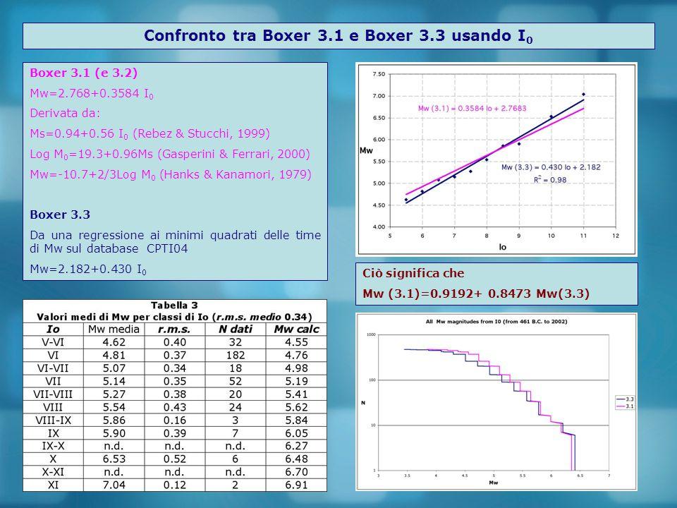 Confronto tra Boxer 3.1 e Boxer 3.3 usando I0