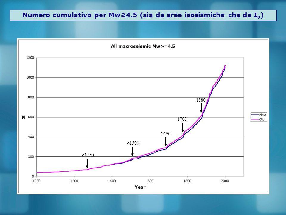 Numero cumulativo per Mw≥4.5 (sia da aree isosismiche che da I0)
