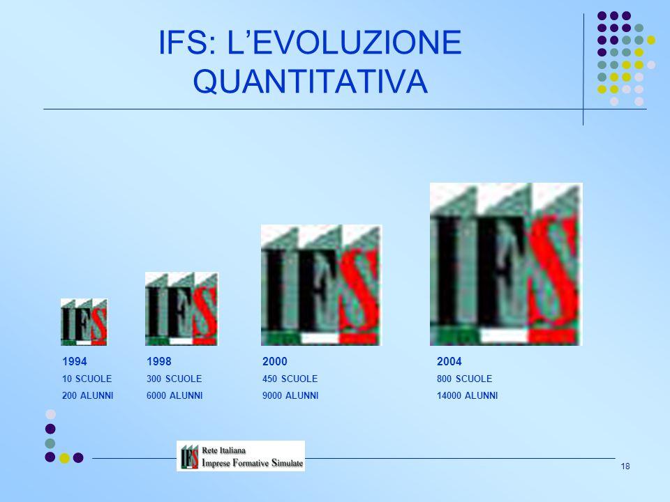 IFS: L'EVOLUZIONE QUANTITATIVA