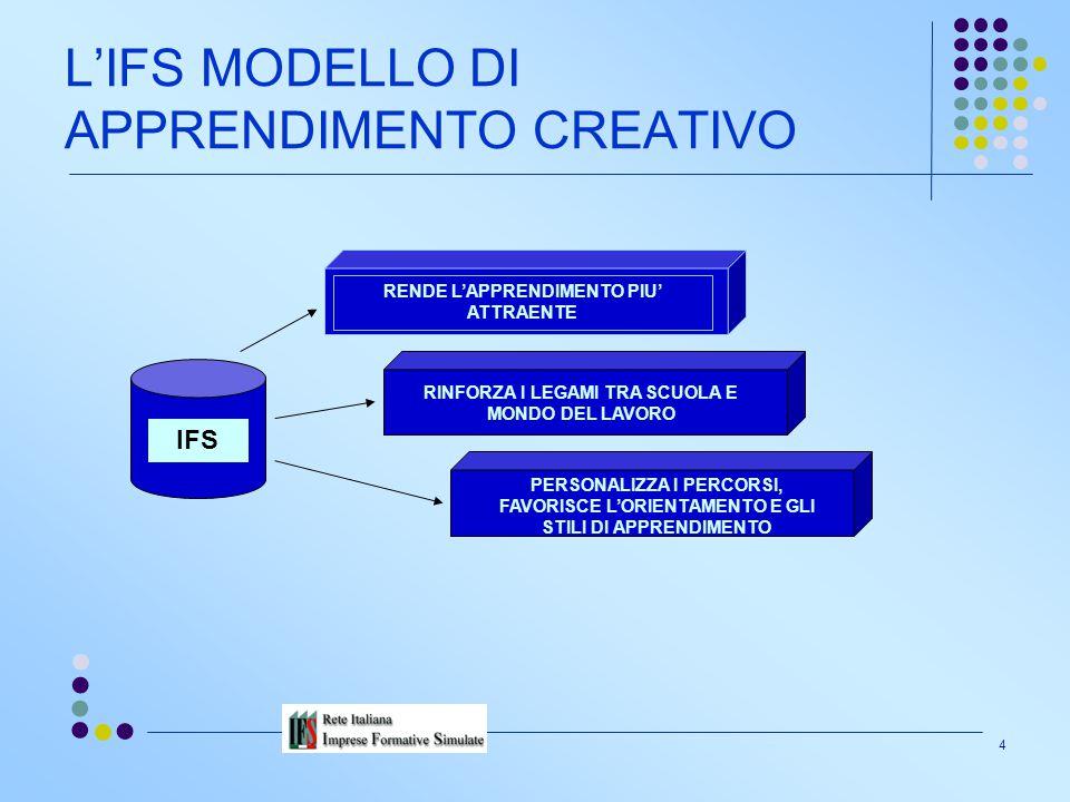 L'IFS MODELLO DI APPRENDIMENTO CREATIVO