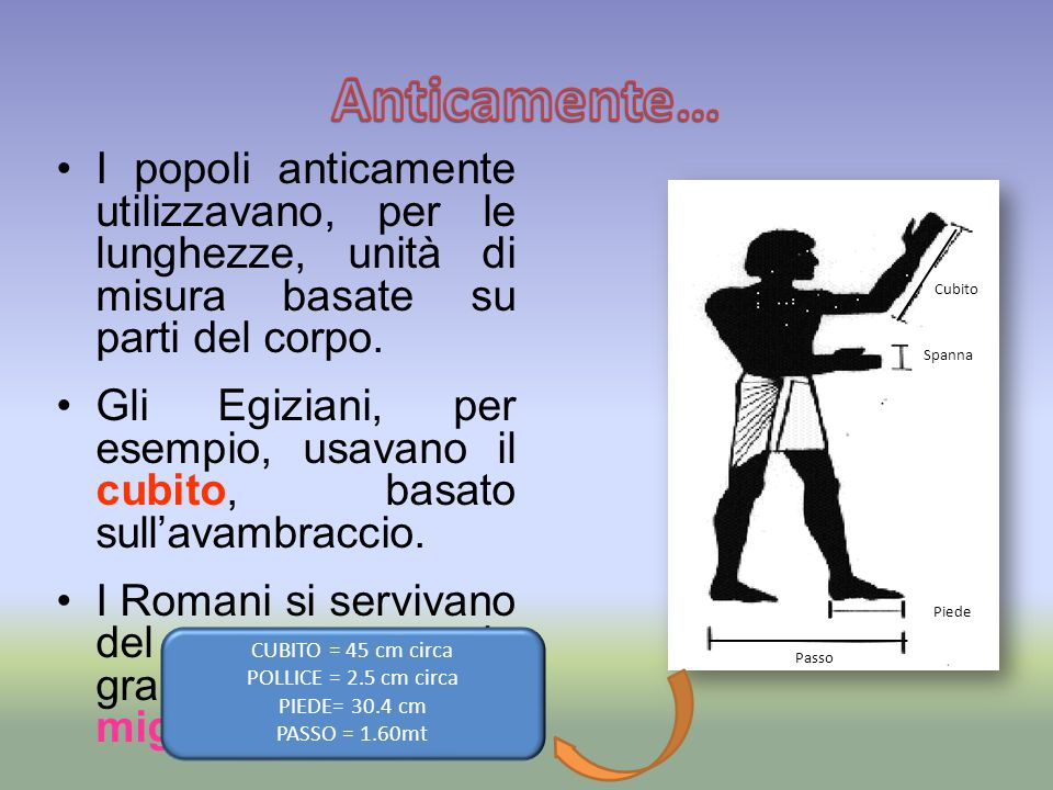 Anticamente… I popoli anticamente utilizzavano, per le lunghezze, unità di misura basate su parti del corpo.