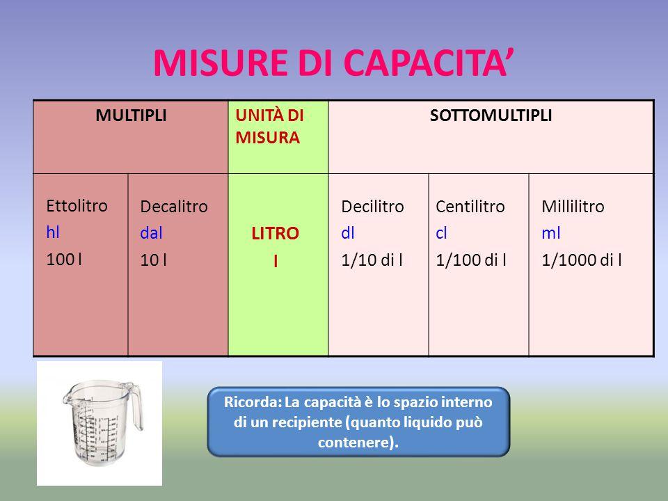 MISURE DI CAPACITA' LITRO MULTIPLI UNITÀ DI MISURA SOTTOMULTIPLI
