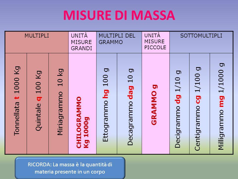 RICORDA: La massa è la quantità di materia presente in un corpo