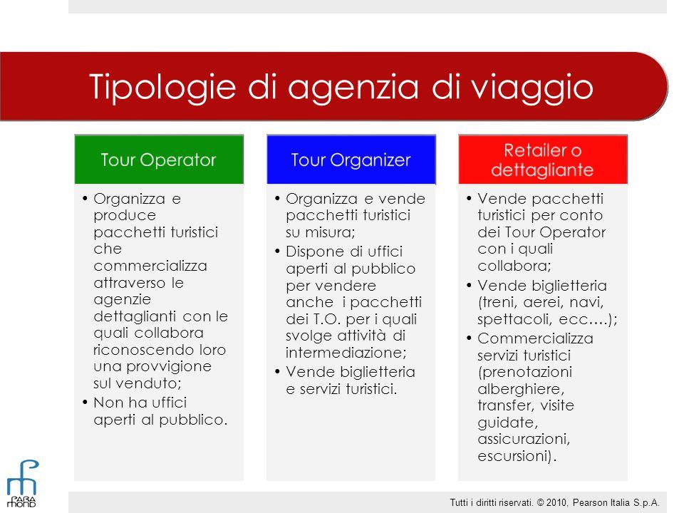 Tipologie di agenzia di viaggio