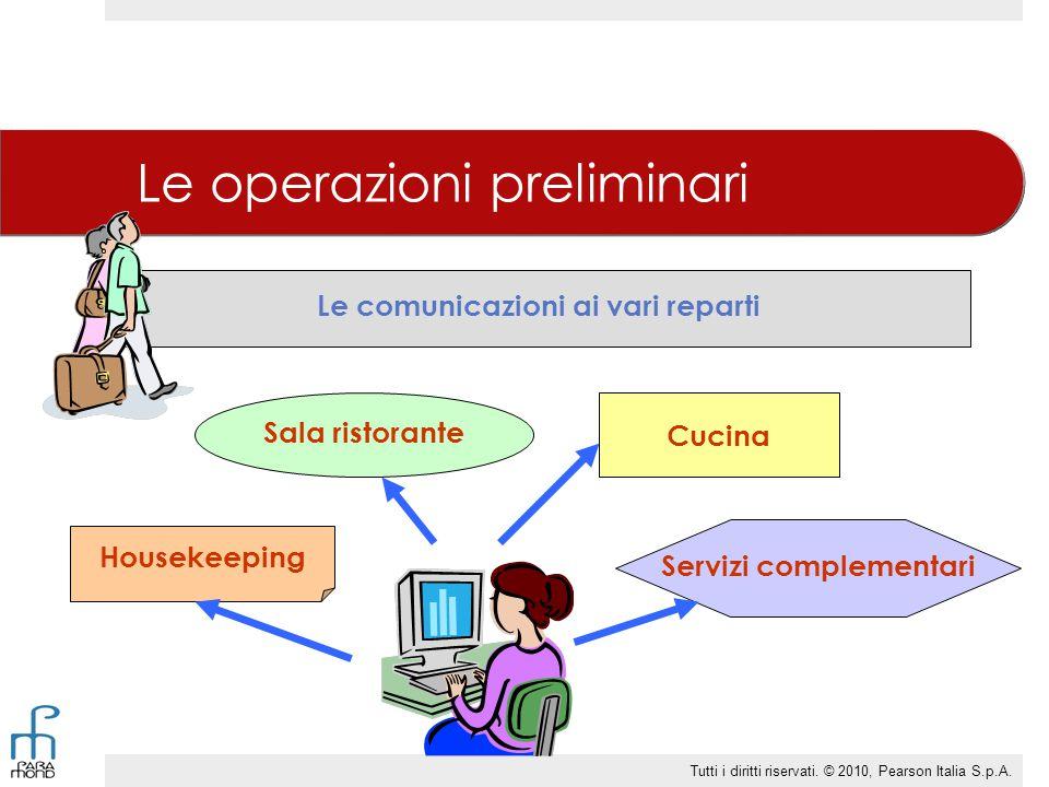 Le comunicazioni ai vari reparti Servizi complementari